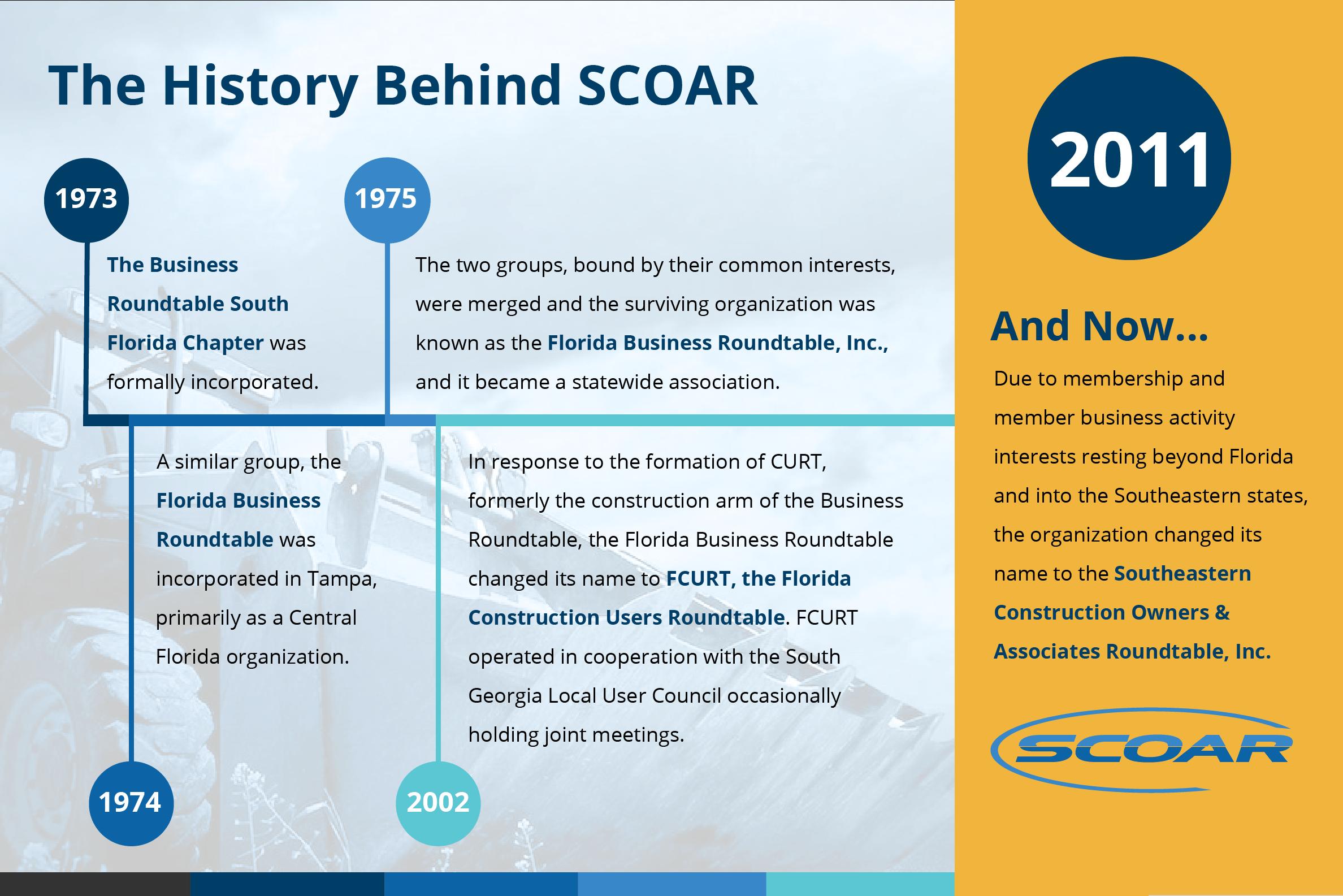 scoar history